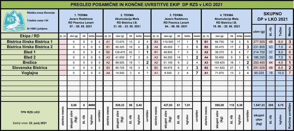 Uvrstitev-ekip-DP-LKO-2021-koncna